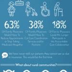 Medicaid Primary Care Bump