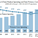 Primary Care Spending: A sample of current research and state policies